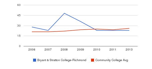 Bryant & Stratton College-Richmond student staff&nbsp(2006-2013)