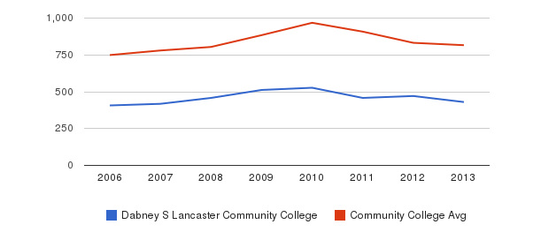 Dabney S Lancaster Community College Full-Time Students&nbsp(2006-2013)