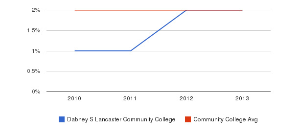 Dabney S Lancaster Community College More&nbsp(2010-2013)