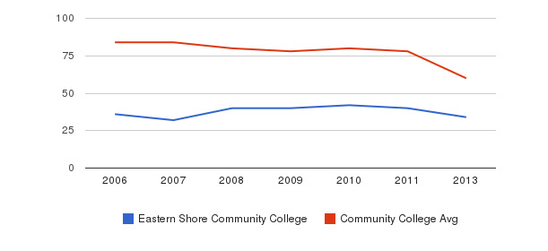 Eastern Shore Community College Total Faculty&nbsp(2006-2013)