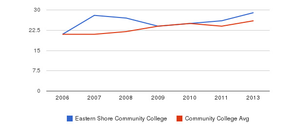 Eastern Shore Community College student staff&nbsp(2006-2013)