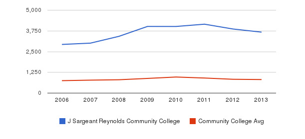 J Sargeant Reynolds Community College Full-Time Students&nbsp(2006-2013)