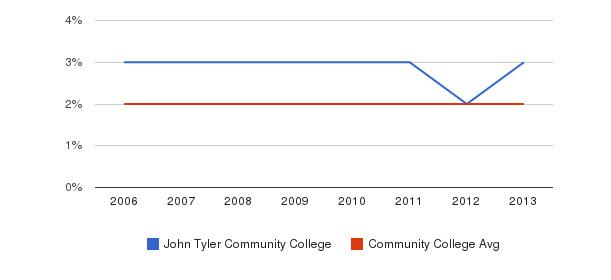 John Tyler Community College Asian&nbsp(2006-2013)