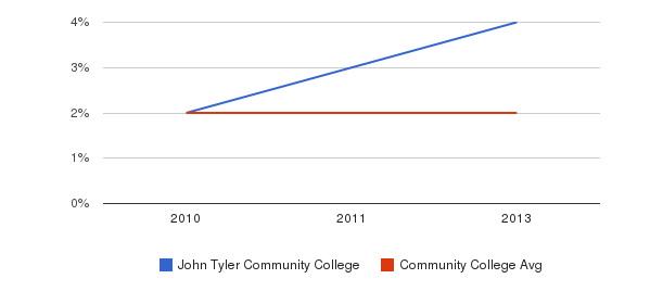 John Tyler Community College More&nbsp(2010-2013)