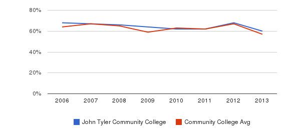 John Tyler Community College White&nbsp(2006-2013)
