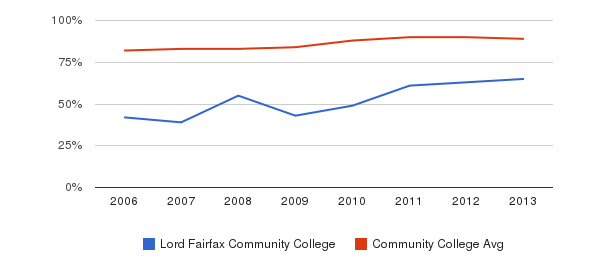 Lord Fairfax Community College % Students Receiving Some Financial Aid&nbsp(2006-2013)