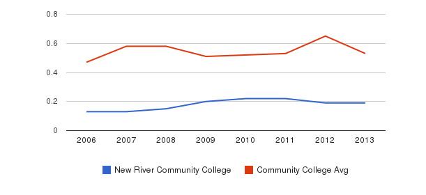 New River Community College Diversity Score&nbsp(2006-2013)
