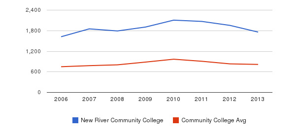 New River Community College Full-Time Students&nbsp(2006-2013)