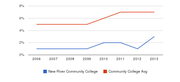 New River Community College Hispanic&nbsp(2006-2013)