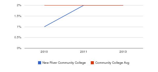 New River Community College More&nbsp(2010-2013)