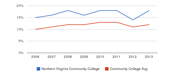 Northern Virginia Community College Black&nbsp(2006-2013)