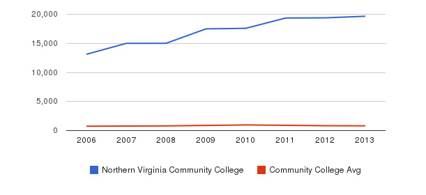 Northern Virginia Community College Full-Time Students&nbsp(2006-2013)
