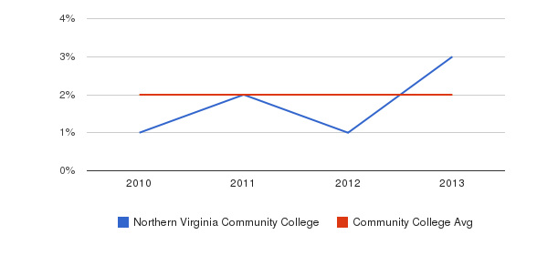 Northern Virginia Community College More&nbsp(2010-2013)