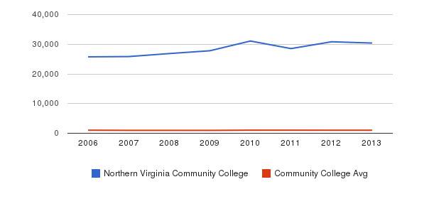 Northern Virginia Community College Part-Time Students&nbsp(2006-2013)