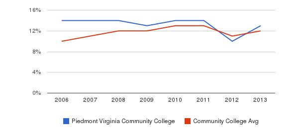 Piedmont Virginia Community College Black&nbsp(2006-2013)