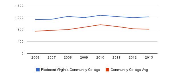 Piedmont Virginia Community College Full-Time Students&nbsp(2006-2013)