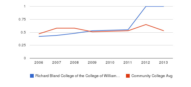 Richard Bland College of the College of William and Mary Diversity Score&nbsp(2006-2013)