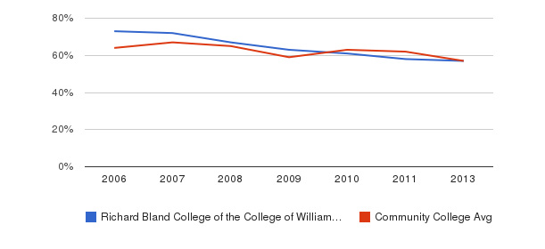 Richard Bland College of the College of William and Mary White&nbsp(2006-2013)