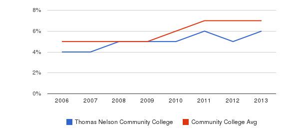 Thomas Nelson Community College Hispanic&nbsp(2006-2013)