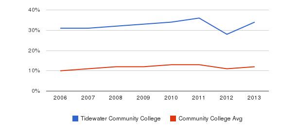 Tidewater Community College Black&nbsp(2006-2013)