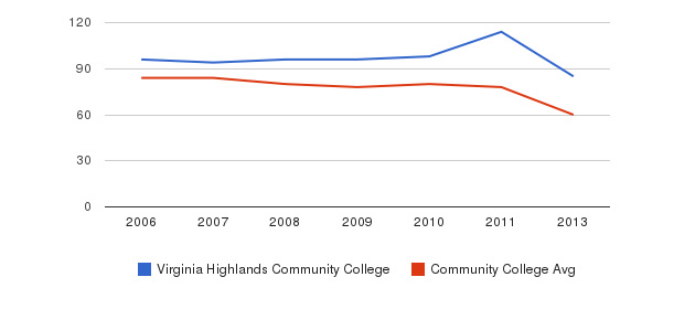 Virginia Highlands Community College Total Faculty&nbsp(2006-2013)