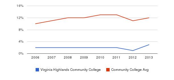 Virginia Highlands Community College Black&nbsp(2006-2013)