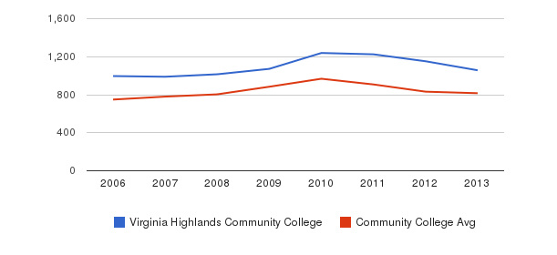 Virginia Highlands Community College Full-Time Students&nbsp(2006-2013)