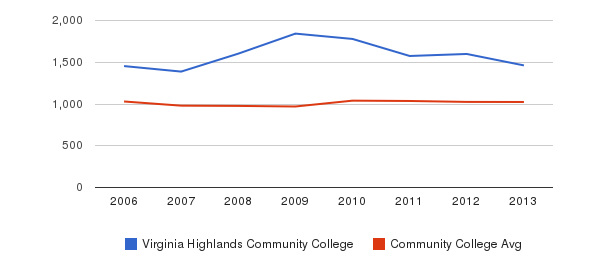 Virginia Highlands Community College Part-Time Students&nbsp(2006-2013)