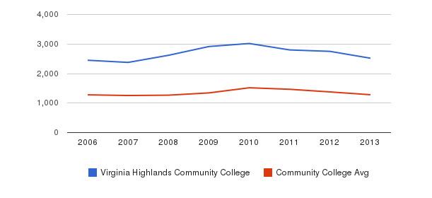 Virginia Highlands Community College Total Enrollment&nbsp(2006-2013)