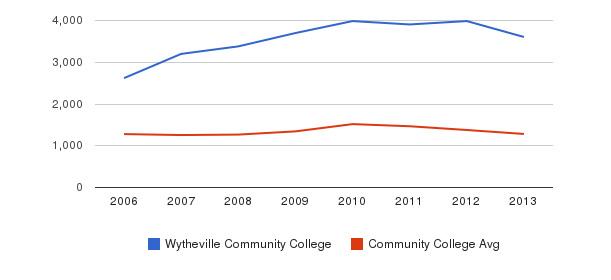 Wytheville Community College Total Enrollment&nbsp(2006-2013)