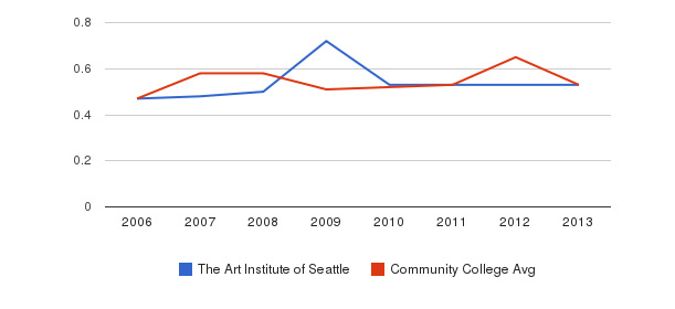 The Art Institute of Seattle Diversity Score&nbsp(2006-2013)
