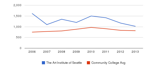 The Art Institute of Seattle Full-Time Students&nbsp(2006-2013)