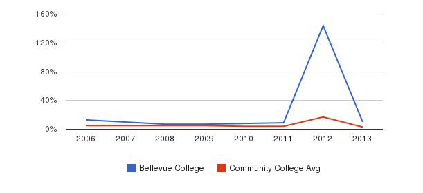 Bellevue College Unknown&nbsp(2006-2013)