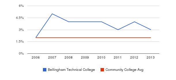 Bellingham Technical College Asian&nbsp(2006-2013)