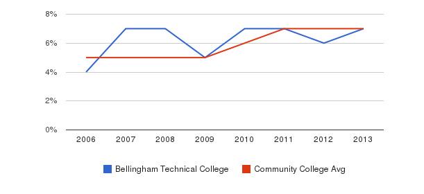 Bellingham Technical College Hispanic&nbsp(2006-2013)