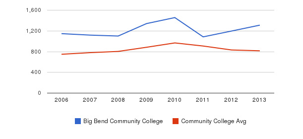 Big Bend Community College Full-Time Students&nbsp(2006-2013)
