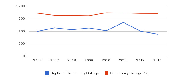 Big Bend Community College Part-Time Students&nbsp(2006-2013)