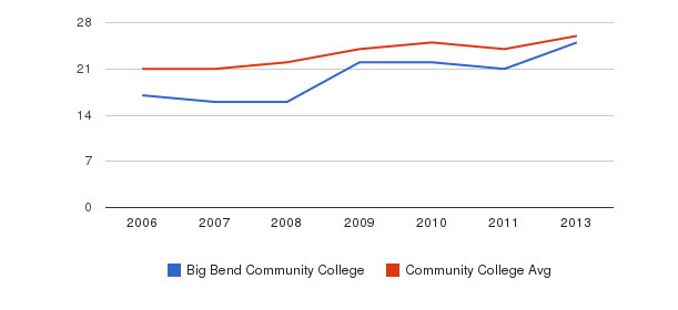 Big Bend Community College student staff&nbsp(2006-2013)