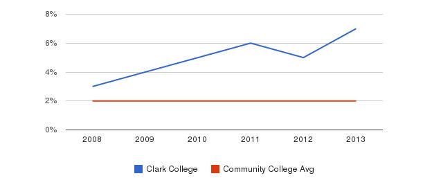 Clark College More&nbsp(2008-2013)
