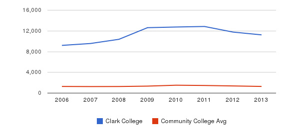 Clark College Total Enrollment&nbsp(2006-2013)