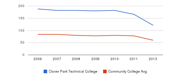 Clover Park Technical College Total Faculty&nbsp(2006-2013)