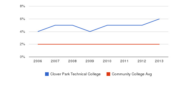 Clover Park Technical College Asian&nbsp(2006-2013)