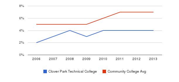 Clover Park Technical College Hispanic&nbsp(2006-2013)