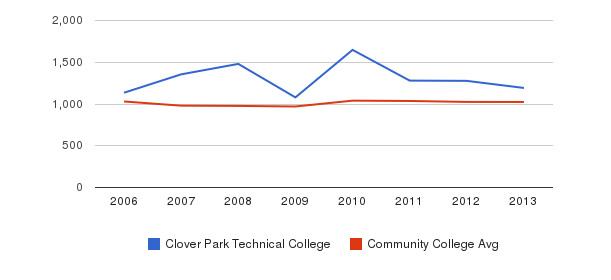 Clover Park Technical College Part-Time Students&nbsp(2006-2013)