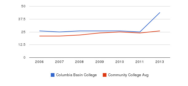 Columbia Basin College student staff&nbsp(2006-2013)