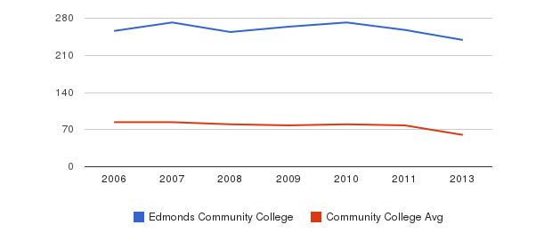 Edmonds Community College Total Faculty&nbsp(2006-2013)