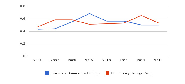 Edmonds Community College Diversity Score&nbsp(2006-2013)