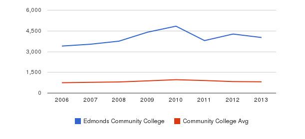 Edmonds Community College Full-Time Students&nbsp(2006-2013)