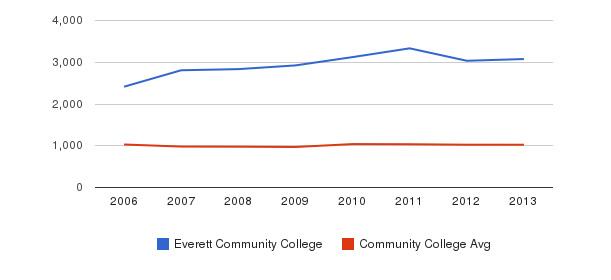 Everett Community College Part-Time Students&nbsp(2006-2013)