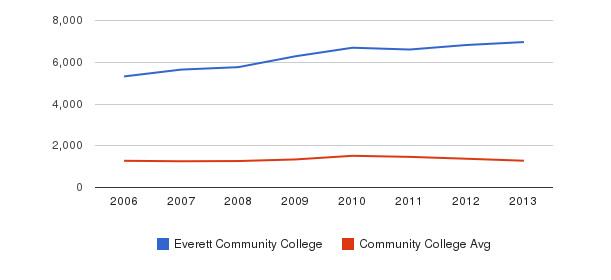 Everett Community College Total Enrollment&nbsp(2006-2013)